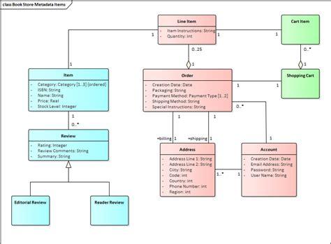 logical database diagram logical data model enterprise architect user guide