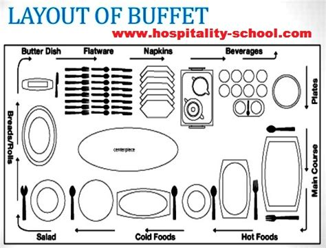restaurant layout meaning buffet style service meaning table setting only guide