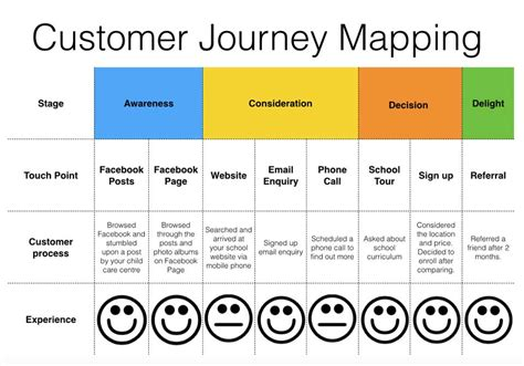 Using Customer Journey Analysis To Increase Enrolment Conversion Rates Customer Touchpoint Mapping Template