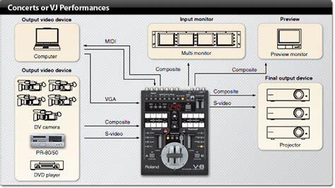 Mixer Edirol V8 mixer udlejning leje af roland edirol v 8 videomixer