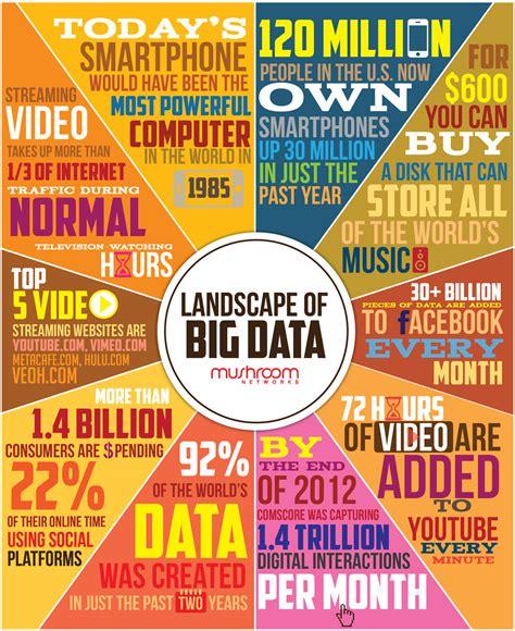 big data landscape the big deal with big data binarytattoo define your