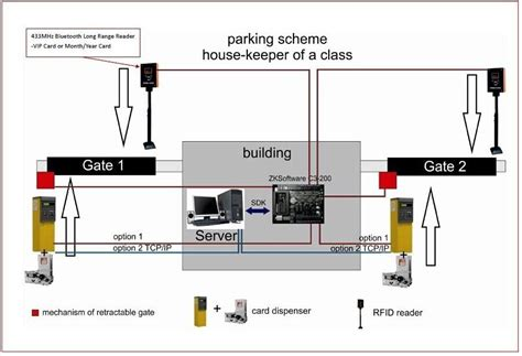 automatic garage door vehicle parking system with ticket