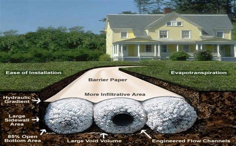 Home Plans With Large Kitchens by French Drains Bulldawg Yards