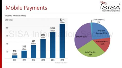 nfc mobile payments new trends in payments security nfc mobile