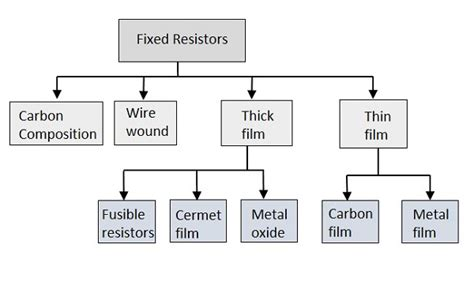 types of resistors fixed and variable types of fixed resistors 28 images resistor types of resistors fixed variable linear non