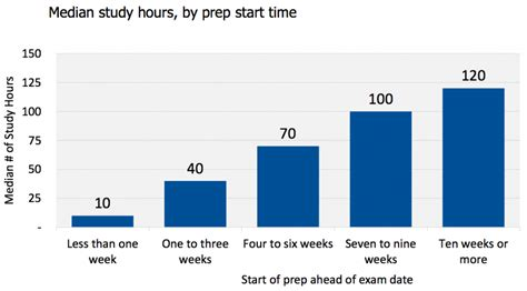 2016 Mba Prospective Students Survey Report by When Prepare For The Gmat Gmat Study Hours