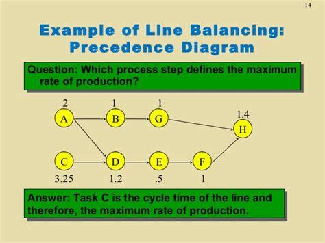 product layout line balancing tn6 facility layout