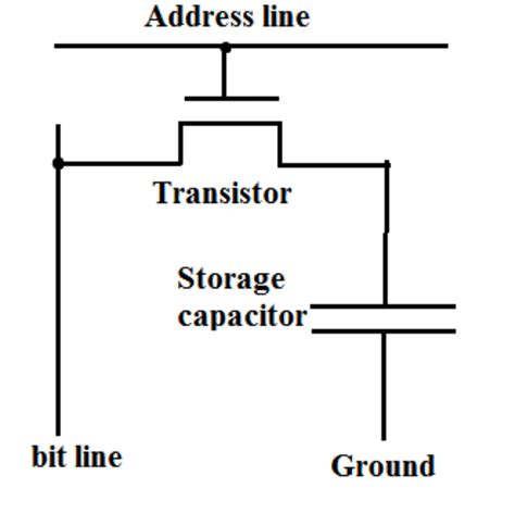 what is capacitor and transistor transistors why does a dram cell necessarily contain a capacitor electrical engineering