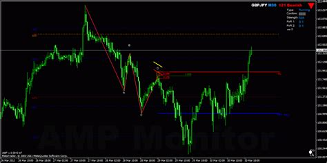 one2one pattern trading forex harmonic trading 121 bearish gbpjpy m30
