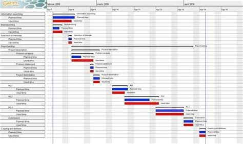 dissertation schedule template dissertation timeline