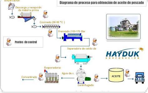 cadena productiva harina de pescado la pota noviembre 2009