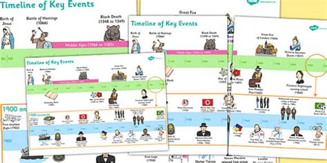biography timeline ks2 ks1 key events history timeline ks1 key events history