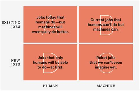 design by humans jobs better than human why robots will and must take our