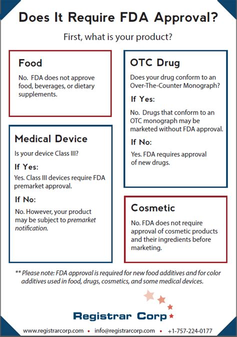 what drug stores product can you use for curly hair can you sell a medical device that has not been approved