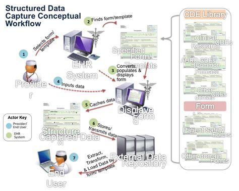data capture card template ehr interoperability the structured data capture initiative
