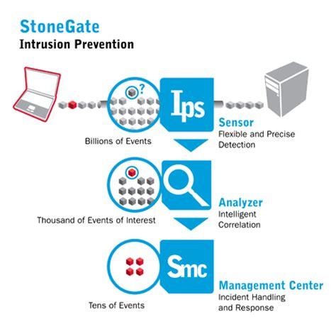 stonesoft ips solutions