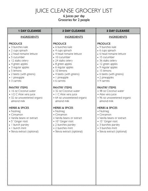 Detox Foods Grocery List by Juice Cleanse Grocery List Png Moderately Healthy