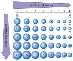 atoms ms williams 8th grade science