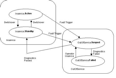 design pattern hierarchy hierarchical state machine design pattern