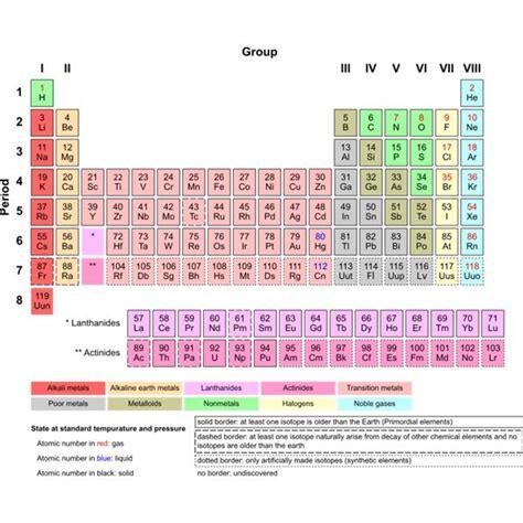 printable mendeleev periodic table mendeleev table new calendar template site