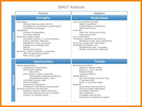 template of swot analysis business plan restaurante fast food doc free swot analysis templat