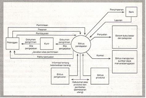 tujuan pembuatan jurnal penyesuaian adalah siklus pendapatan akuntansi oh akuntansi