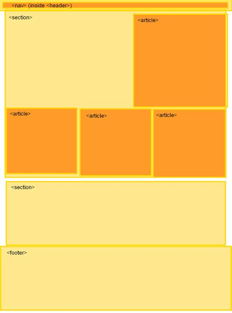 creating layout in html5 html5 in your blog steve workman