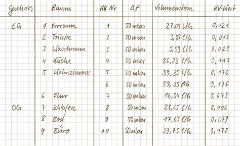Hydraulischer Abgleich Einstellen by Hydraulischen Abgleich Selber Machen Schritt 6