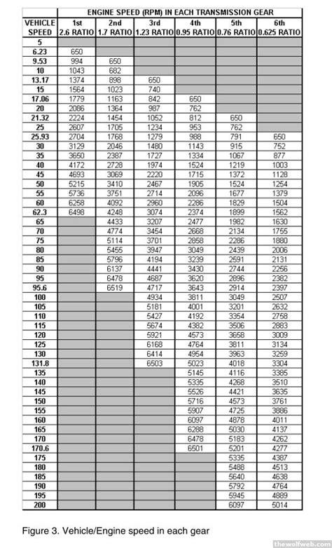 Ford V10 Engine Oil Capacity   Autos Post