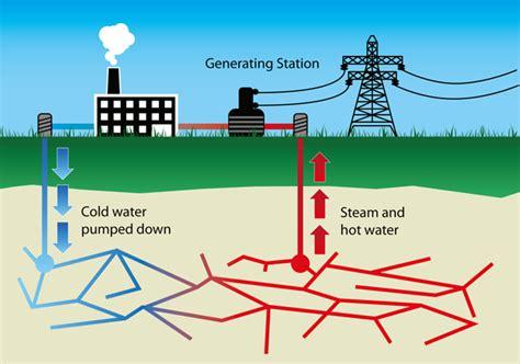 Geothermal Energy Diagram Explanation