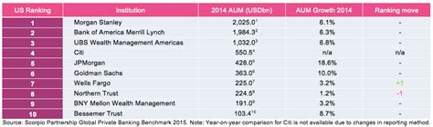 Global Mba Ranking 2015 Pdf by Wealth Industry Kpis Solid But Taper From Previous Year