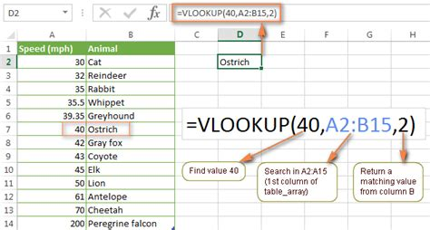 Lookup Lookup Excel Vlookup Tutorial For Beginners Formula Exles