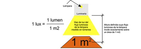 conversione lumen candele vs lumen en la iluminaci 243 n led led almac 233 n