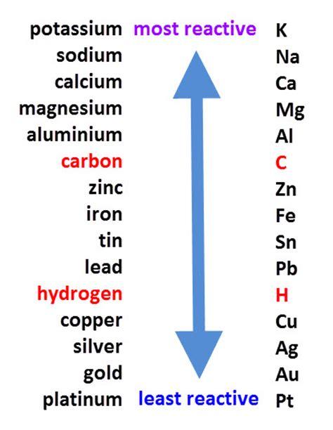explain   methods  extraction   metals