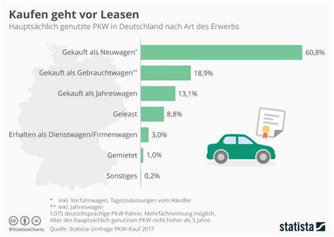 Kaufen Auto In Deutschland by Infografik Deutsche Kaufen Sich Am Liebsten Neue Autos