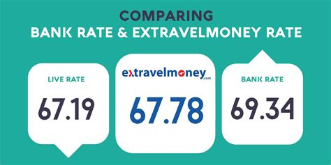 best foreign currency exchange rates travel money the best foreign exchange rates money