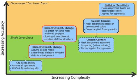 challenges and possible solutions semiconductor engineering patterning
