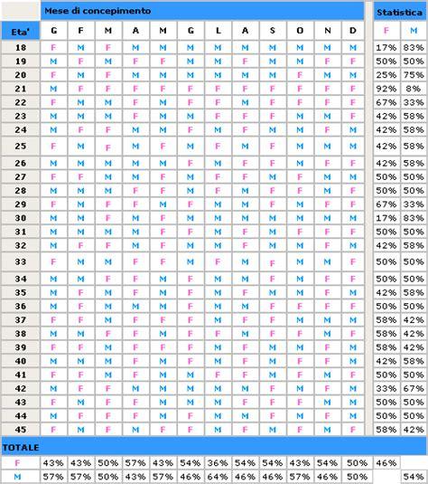 femmina o maschio test sar 224 maschio o femmina consulta il calendario cinese