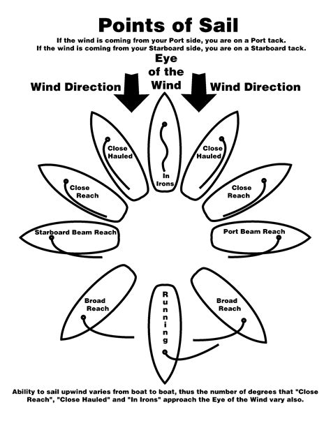 nautical directions on a boat january 2015 boat builder plan