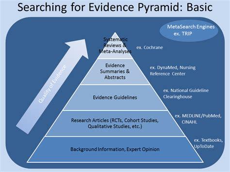 based of evidence based information nursing research guide