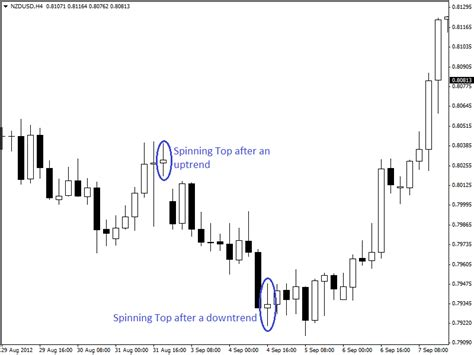 candlestick pattern spinning top trading with spinning tops and doji candlestick pattern