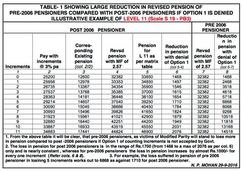 7cpc for pension ex serviceman latest news importance of option 1 of 7th cpc for revised pension