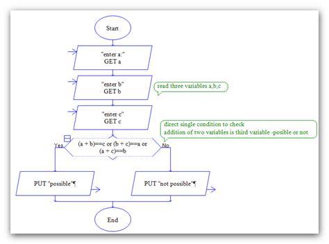 raptor flowcharts raptor flowcharts flowchart in word