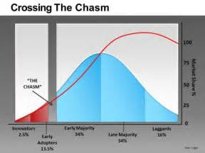 Crossing The Chasm Powerpoint Pictures To Pin On Pinterest Crossing The Chasm Ppt
