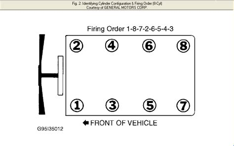 firing order for a 2005 chevy tahoe 5 3 liters