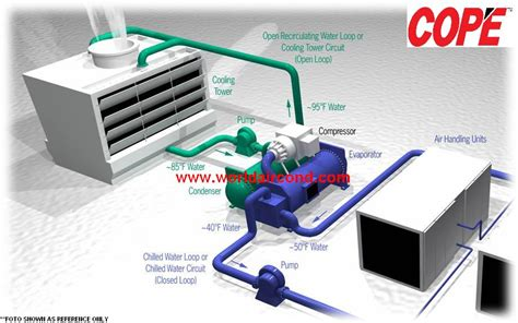 What Is A Chiller Air Conditioning System by Air Cooled Chiller System Water Cooled Chiller System