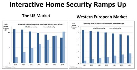 interactive security to reach 1 6 billion in western