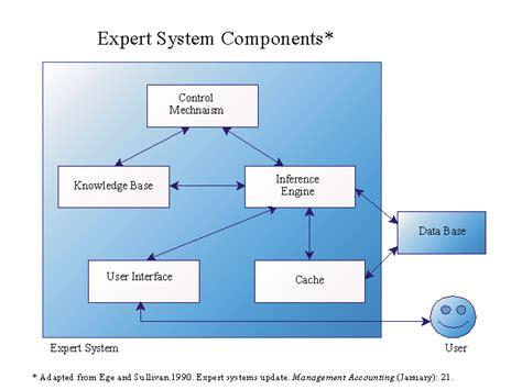expert system expert systems update