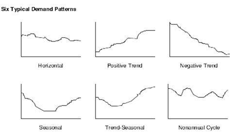 pattern vs a trend understanding forecast levels and methods