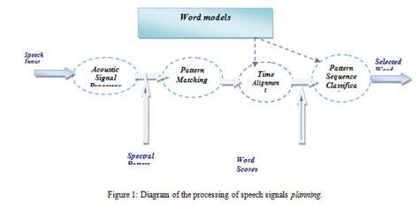 pattern recognition using generalized portrait method artificial intelligence technique for speech recognition